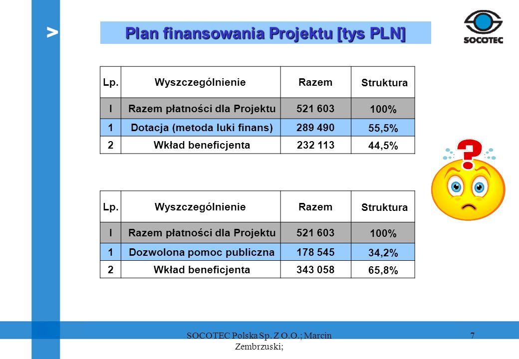 Plan finansowania Projektu [tys PLN]